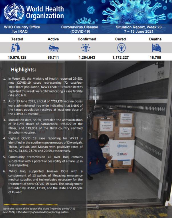 Iraq: Coronavirus Disease 2021 (COVID-19) - Weekly Situation Report (Week 23) (7 – 13 June 2021) | WHO